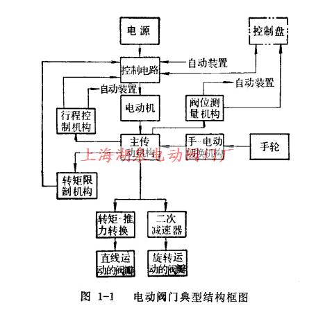 电动阀门工作原理及控制原理图