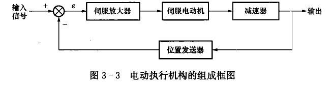 调节阀的组成及执行器工作原理-上海湖泉电动阀门厂