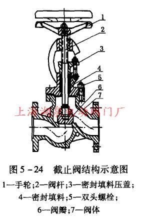 截止阀的结构和特点-上海湖泉电动阀门厂
