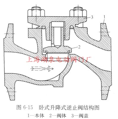 卧式升降式逆止阀结构图图片