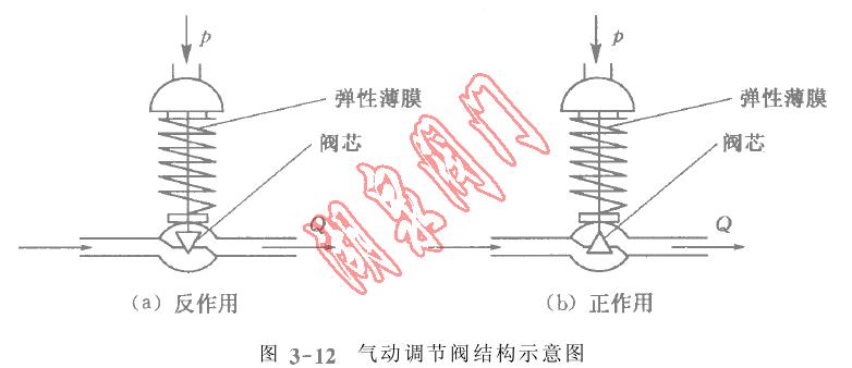 执行器正反作用的选择 详细的执行器结构原理将会在后面的章节陈述,这里仅讨论气动调节阀的正反作用的选择。 气动调节阀的结构 图3-12(a)是反作用调节阀,因为控制信号ρ增加,弹性薄膜向下移动,带动阀杆使阀芯下移,阀门的开度减小,最终使流量减小,所以是反作用,这样的阀门也叫做气关阀。 气开、气关的选择 选取的原则是,当控制信号的气源发生故障而断气,阀门的阀芯都恢复到初始位置时,阀门的开闭状态要有利于生产的安全或符合安全的要求。 如锅炉进水阀门,当ρ断气时,阀门应在打开的位置,以保证锅炉气包不
