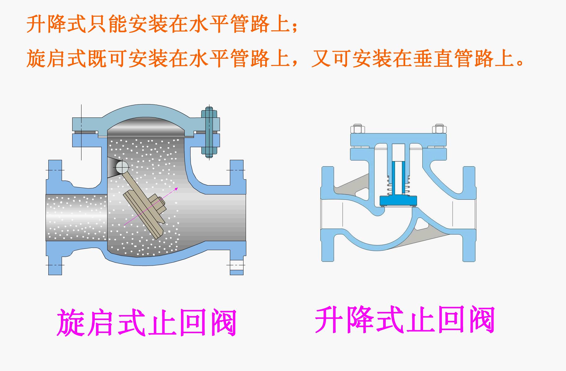 旋启式止回阀与升降式止回阀结构图